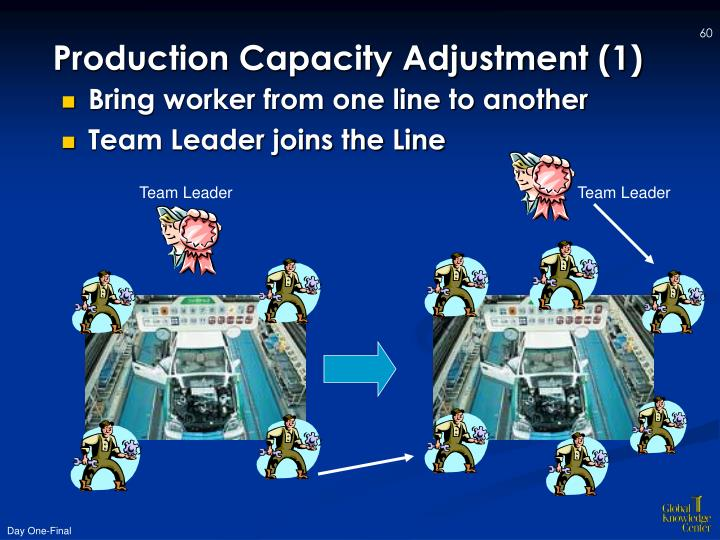 Production Capacity Adjustment (1)