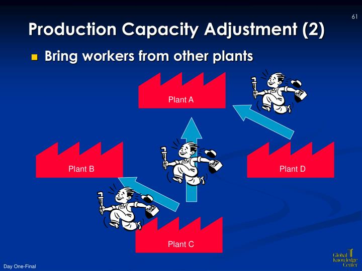 Production Capacity Adjustment (2)