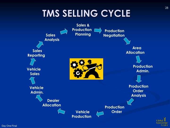 TMS SELLING CYCLE