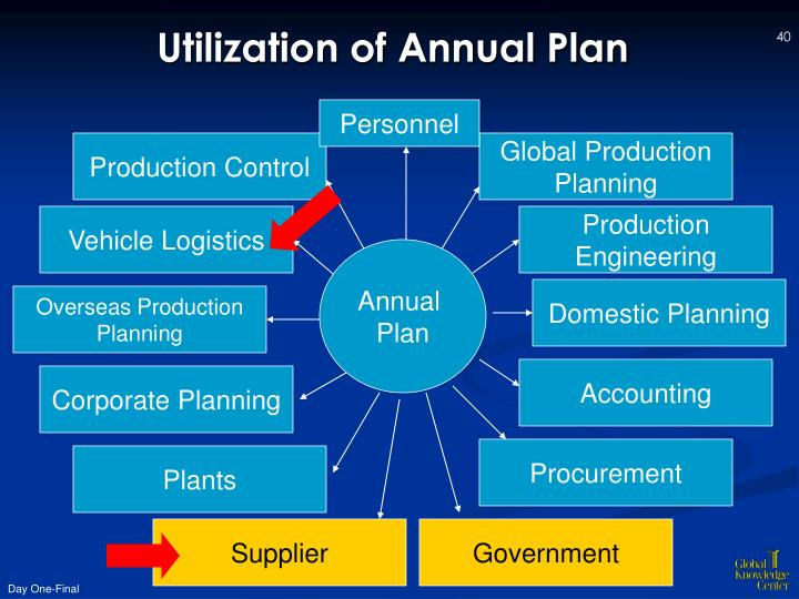 Utilization of Annual Plan