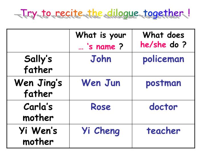 Try to recite the dilogue together !