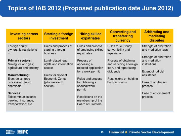 Topics of IAB 2012 (Proposed publication date June 2012)