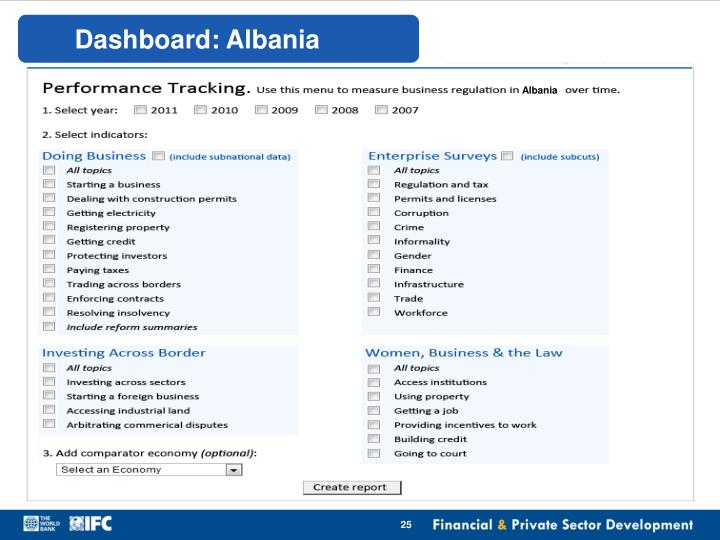 Dashboard: Albania