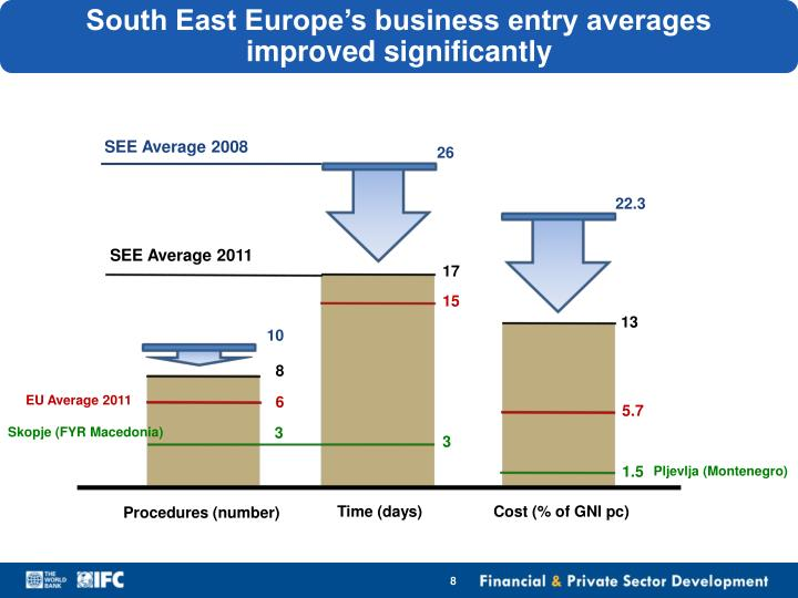 South East Europe's business entry averages  improved significantly