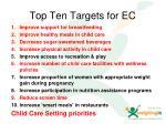 top ten targets for ec