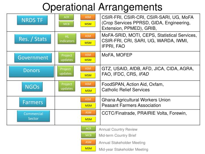 Operational Arrangements