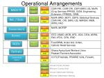 operational arrangements