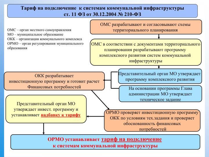 ОМС – орган местного самоуправления