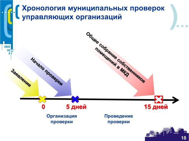 Хронология муниципальных проверок управляющих организаций