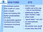 ghg fund ets1