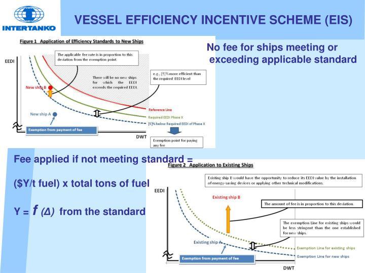 VESSEL EFFICIENCY INCENTIVE SCHEME (EIS)