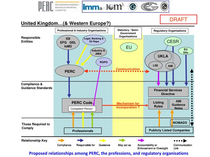 Proposed relationships among PERC, the professions, and regulatory organisations