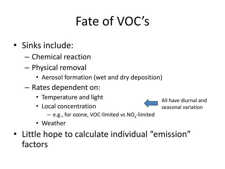 Fate of VOC's