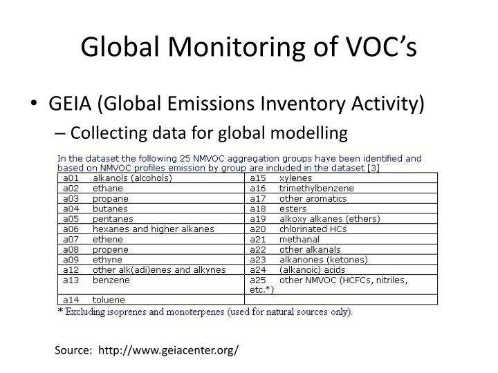 Global Monitoring of VOC's