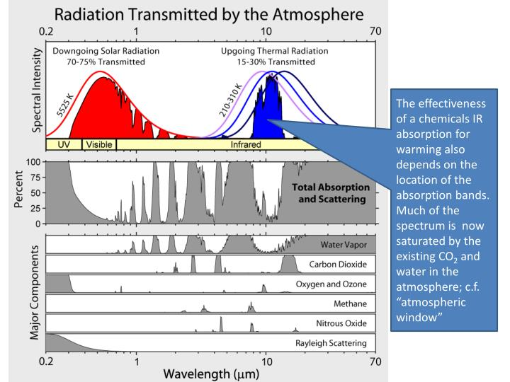 The effectiveness of a chemicals IR absorption for warming also depends on the location of the absorption bands. Much of the spectrum is  now saturated by the existing CO