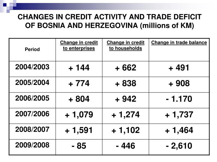 CHANGES IN CREDIT ACTIVITY AND TRADE DEFICIT OF BOSNIA AND HERZEGOVINA (millions of KM)