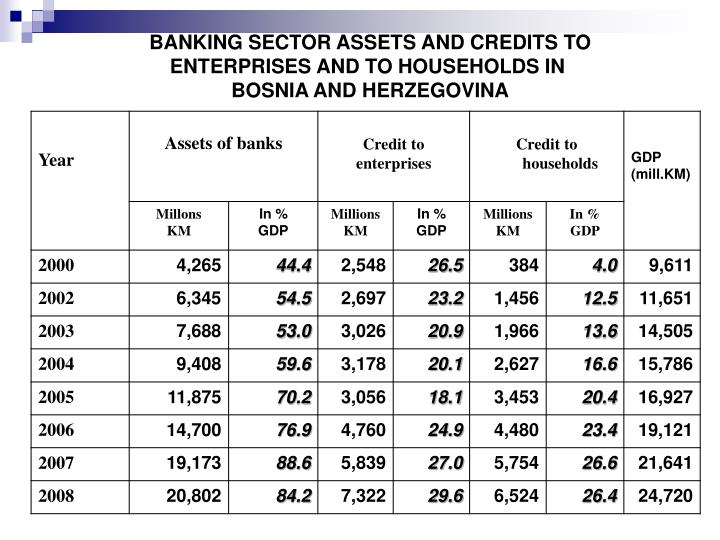 BANKING SECTOR ASSETS AND CREDITS TO ENTERPRISES AND TO HOUSEHOLDS IN