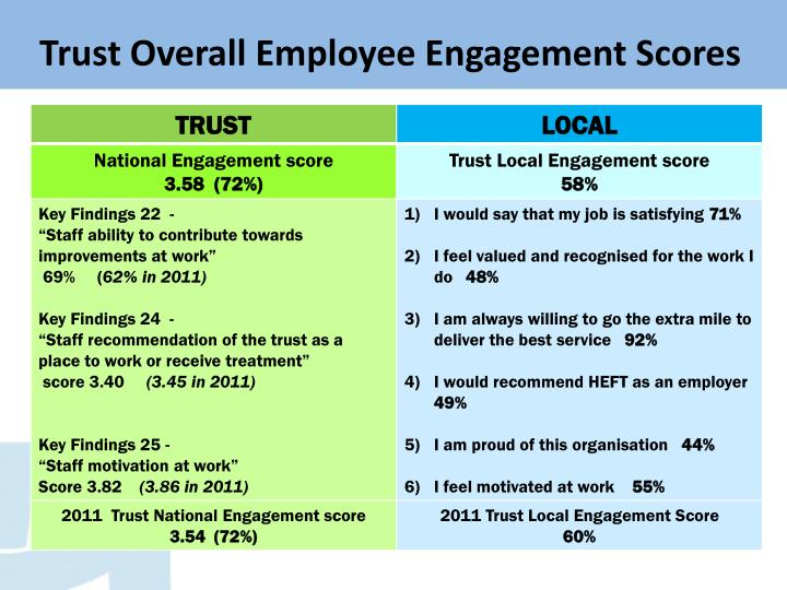 Trust Overall Employee Engagement Scores