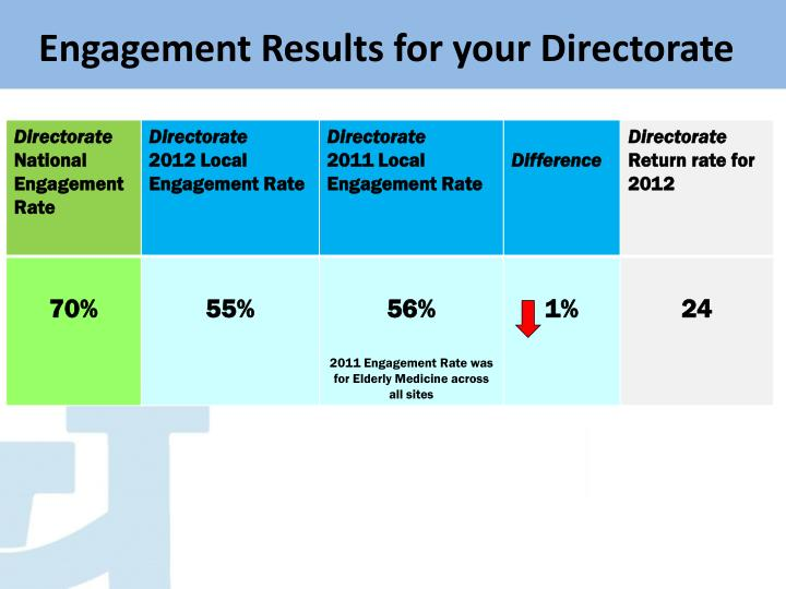 Engagement Results for your Directorate