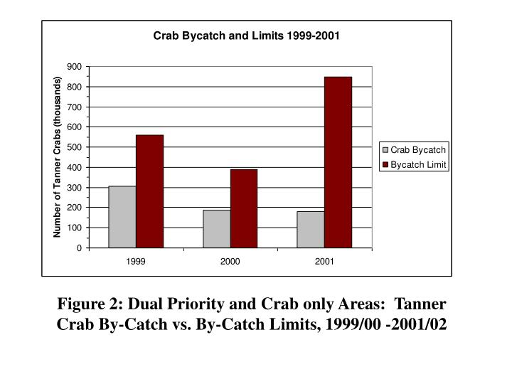 Figure 2: Dual Priority and Crab only Areas:  Tanner Crab By-Catch vs. By-Catch Limits, 1999/00 -200...