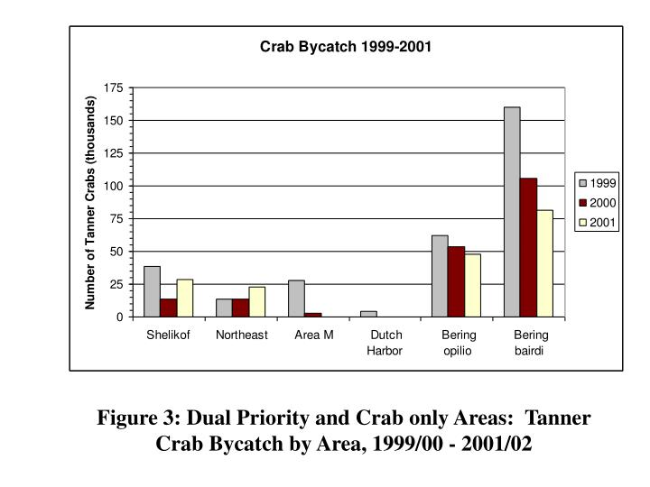 Figure 3: Dual Priority and Crab only Areas:  Tanner Crab Bycatch by Area, 1999/00 - 2001/02
