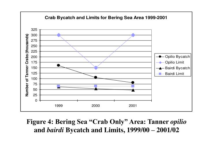 "Figure 4: Bering Sea ""Crab Only"" Area: Tanner"