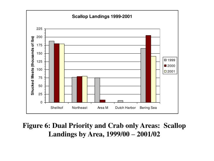 Figure 6: Dual Priority and Crab only Areas:  Scallop Landings by Area, 1999/00 – 2001/02