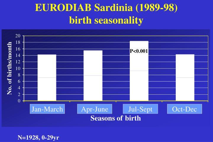 EURODIAB Sardinia (1989-98)