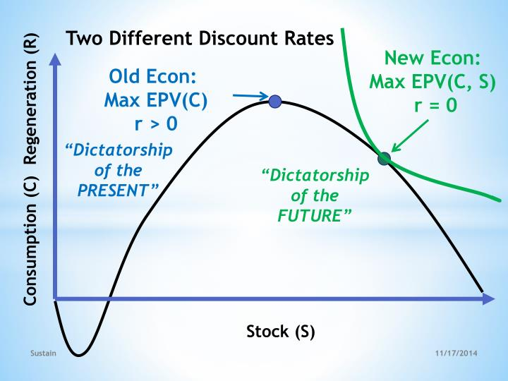 Two Different Discount Rates