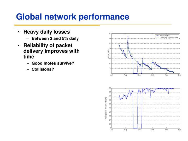 Global network performance