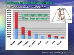 features of the helical turbine installation cost dollars kw