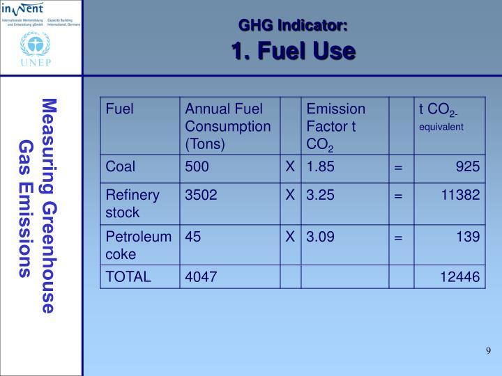 GHG Indicator: