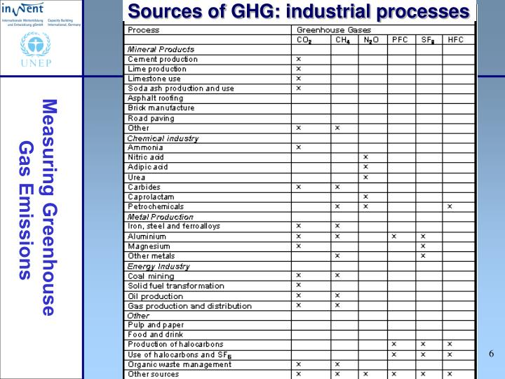 Sources of GHG: industrial processes