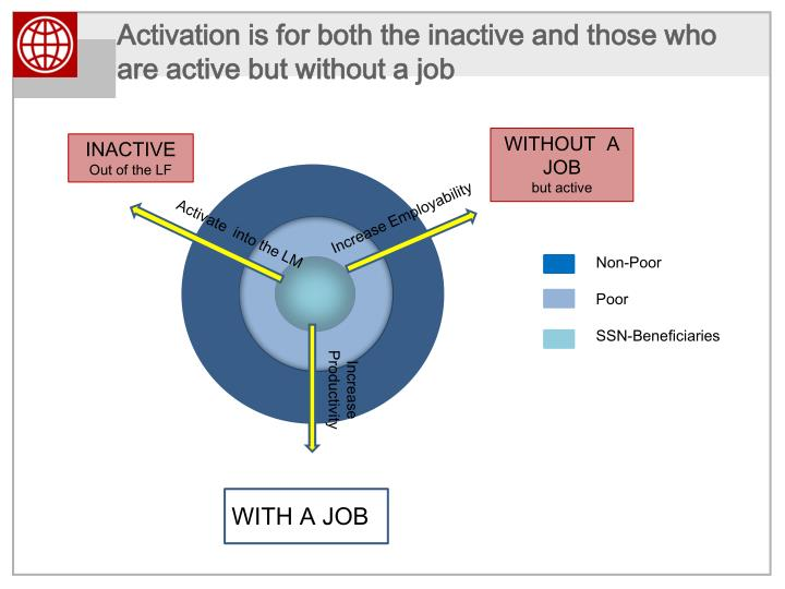 Activation is for both the inactive and those who are active but without a job