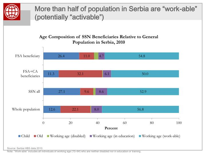 """More than half of population in Serbia are """"work-able"""""""