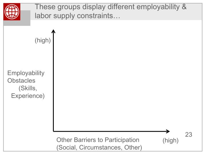 These groups display different employability