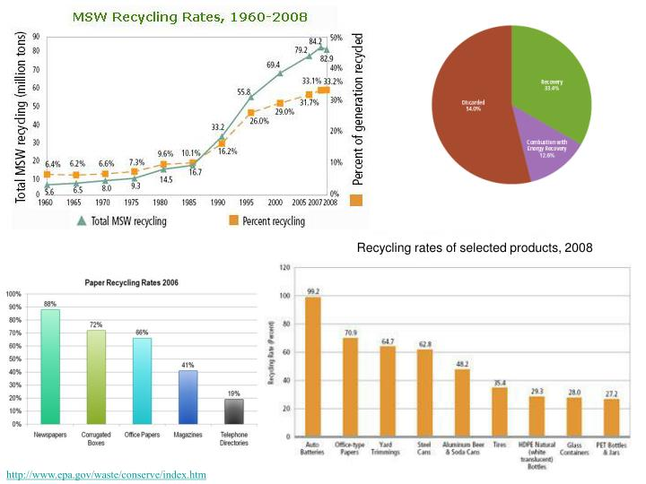 Recycling rates of selected products, 2008