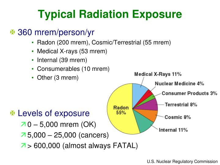 Typical Radiation Exposure
