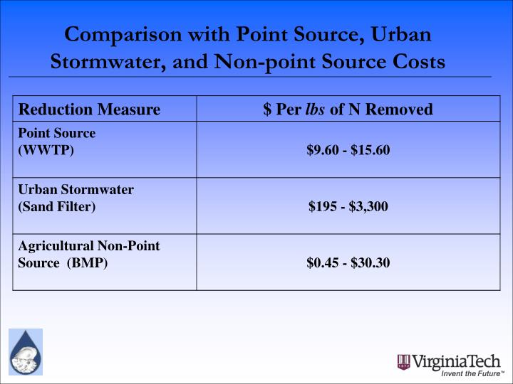 Comparison with Point Source, Urban Stormwater, and Non-point Source Costs