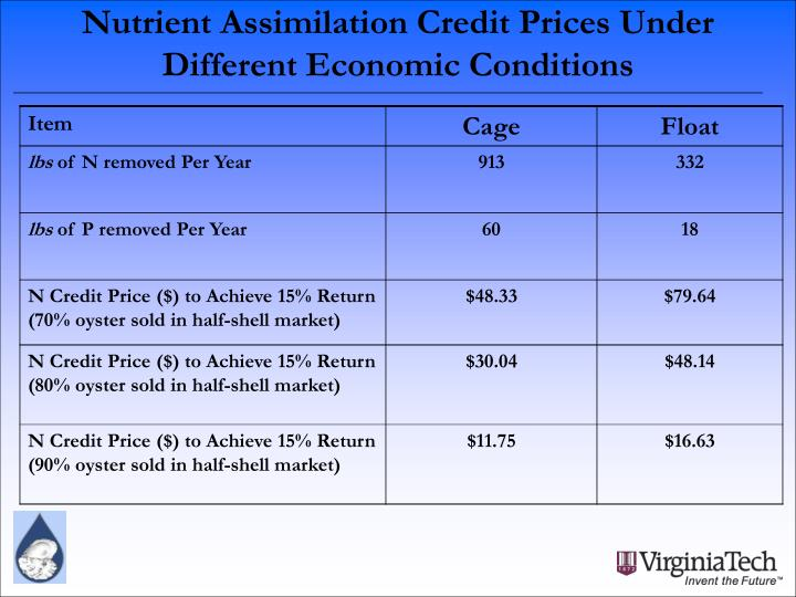 Nutrient Assimilation Credit Prices Under Different Economic Conditions