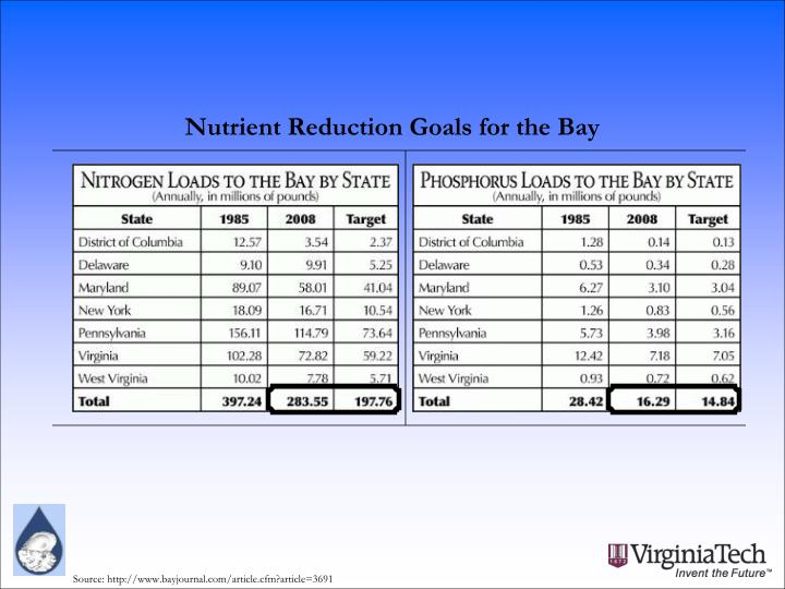 Nutrient Reduction Goals for the Bay