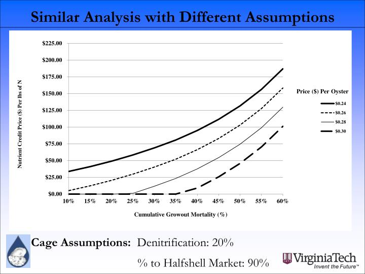 Similar Analysis with Different Assumptions