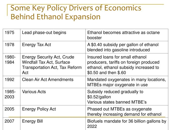Some Key Policy Drivers of Economics Behind Ethanol Expansion