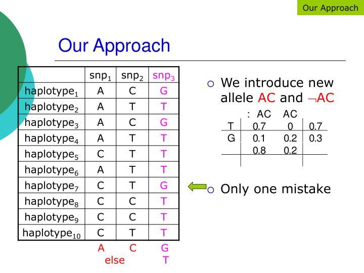 We introduce new allele