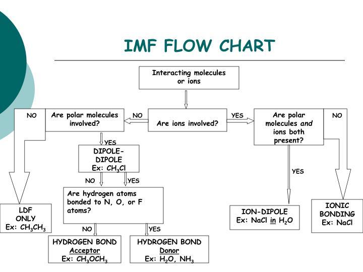 IMF FLOW CHART