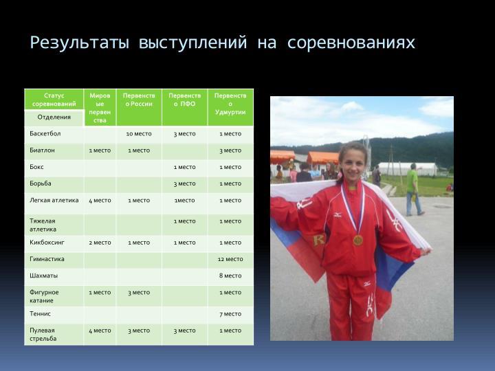 Результаты выступлений на соревнованиях
