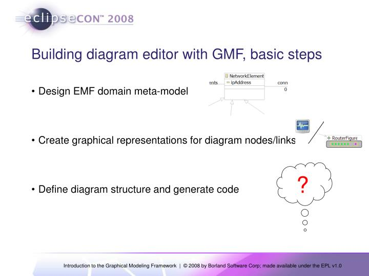 Building diagram editor with GMF, basic steps