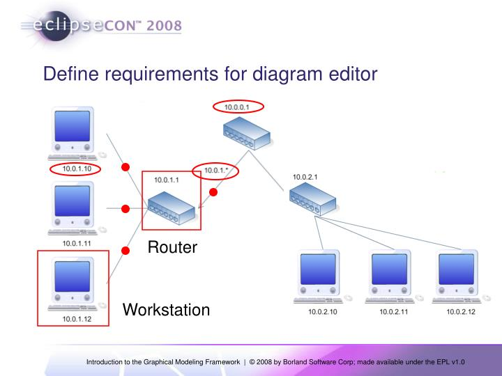 Define requirements for diagram editor