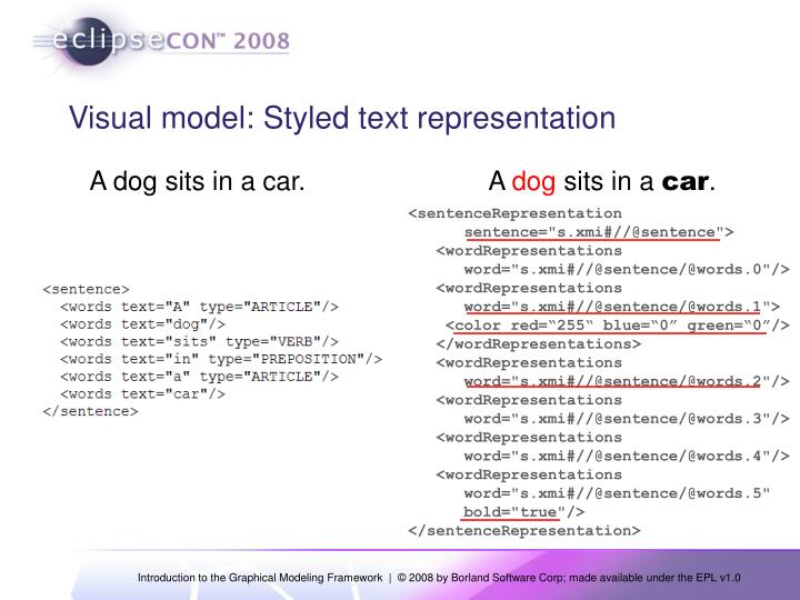Visual model: Styled text representation