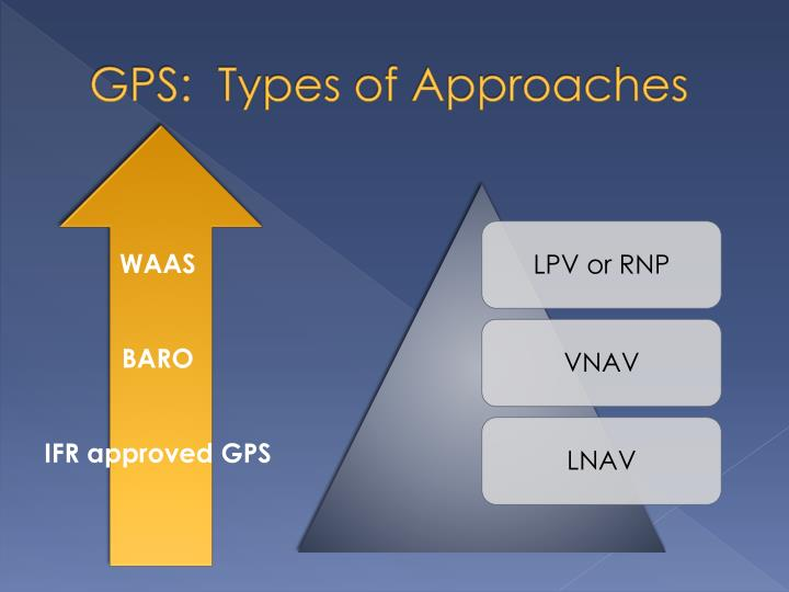 GPS:  Types of Approaches